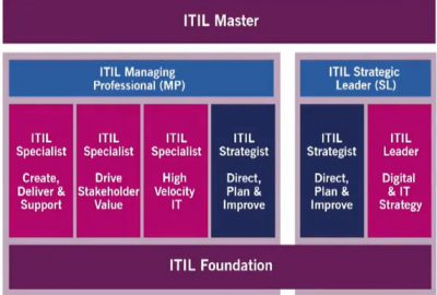 ITIL 4 certificering