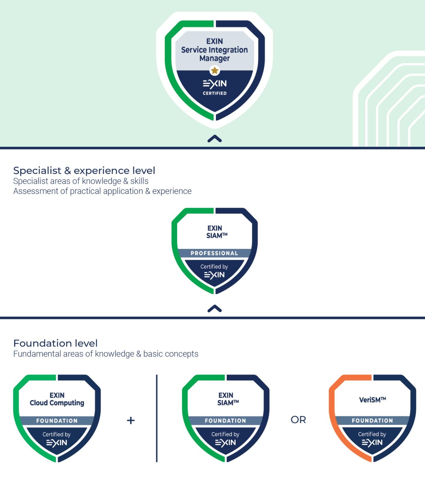 Service Integration Manager Certification